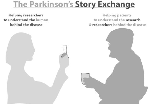 Parkinson's Story Exchange Graphic Image